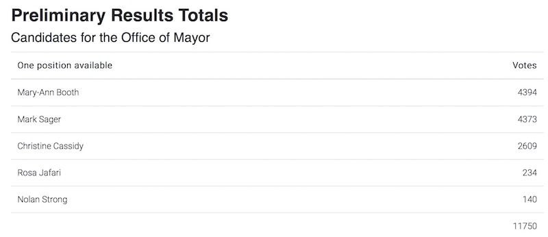 west van mayor election results